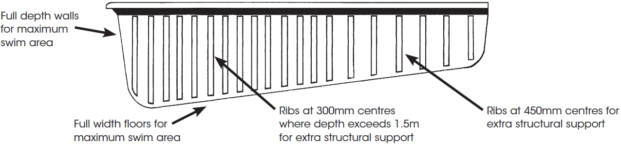 An Aqua Technics fibreglass swimming pool features a quality wall structure